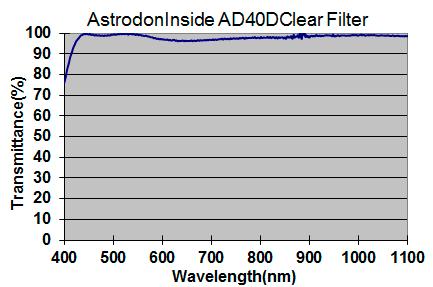 Full Spectrum DSLR Modifications